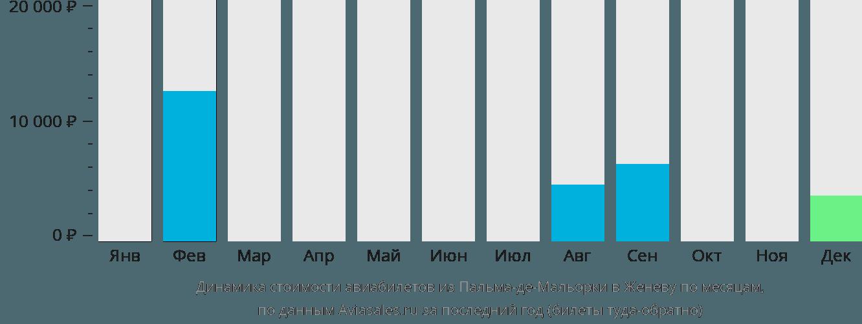 Динамика стоимости авиабилетов из Пальма-де-Майорки в Женеву по месяцам