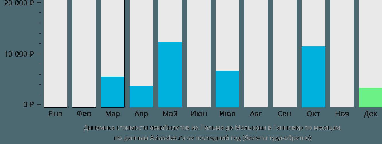 Динамика стоимости авиабилетов из Пальма-де-Майорки в Ганновер по месяцам