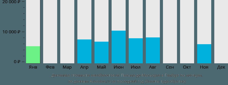Динамика стоимости авиабилетов из Пальма-де-Майорки в Гамбург по месяцам