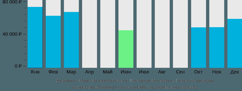 Динамика стоимости авиабилетов из Пальма-де-Майорки в Гавану по месяцам