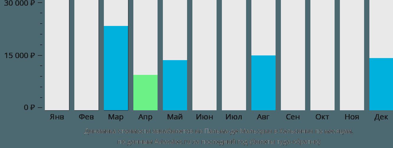Динамика стоимости авиабилетов из Пальма-де-Майорки в Хельсинки по месяцам