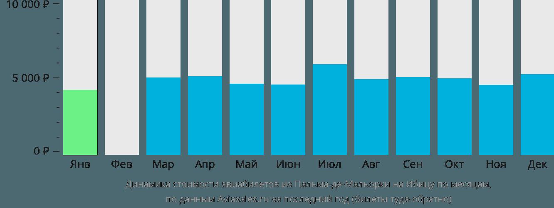 Динамика стоимости авиабилетов из Пальма-де-Мальорки на Ибицу по месяцам