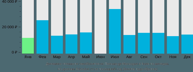 Динамика стоимости авиабилетов из Пальма-де-Майорки в Киев по месяцам