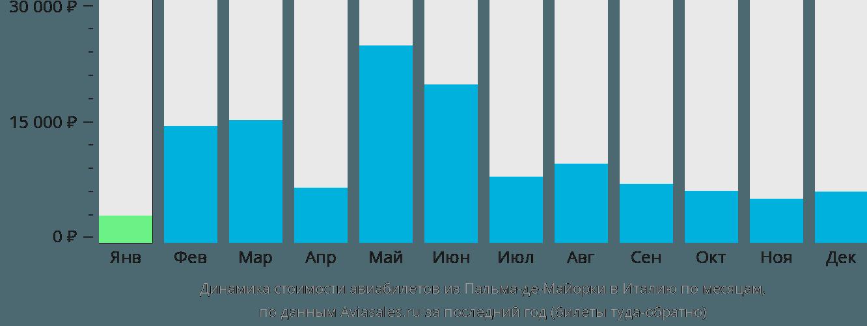 Динамика стоимости авиабилетов из Пальма-де-Мальорки в Италию по месяцам
