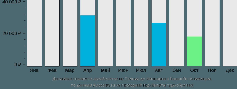 Динамика стоимости авиабилетов из Пальма-де-Майорки в Кишинёв по месяцам