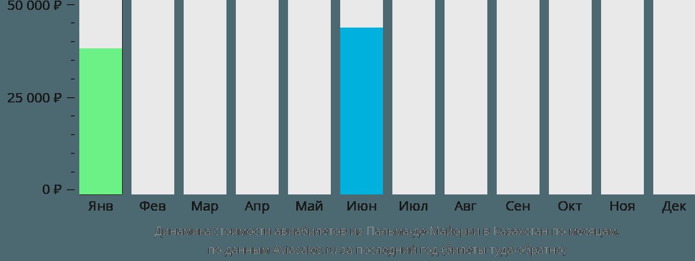 Динамика стоимости авиабилетов из Пальма-де-Мальорки в Казахстан по месяцам