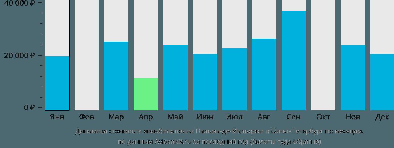 Динамика стоимости авиабилетов из Пальма-де-Мальорки в Санкт-Петербург по месяцам