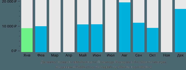Динамика стоимости авиабилетов из Пальма-де-Мальорки в Лиссабон по месяцам
