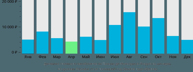 Динамика стоимости авиабилетов из Пальма-де-Майорки в Лондон по месяцам