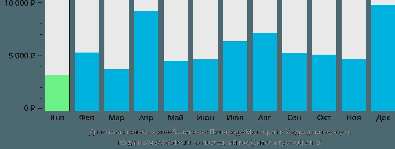 Динамика стоимости авиабилетов из Пальма-де-Мальорки в Мадрид по месяцам