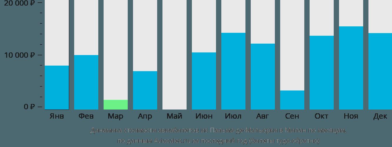 Динамика стоимости авиабилетов из Пальма-де-Майорки в Милан по месяцам