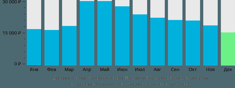 Динамика стоимости авиабилетов из Пальма-де-Майорки в Москву по месяцам