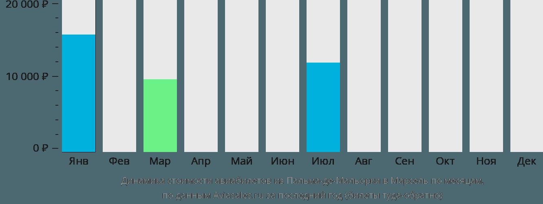 Динамика стоимости авиабилетов из Пальма-де-Мальорки в Марсель по месяцам