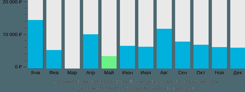 Динамика стоимости авиабилетов из Пальма-де-Майорки в Мюнхен по месяцам