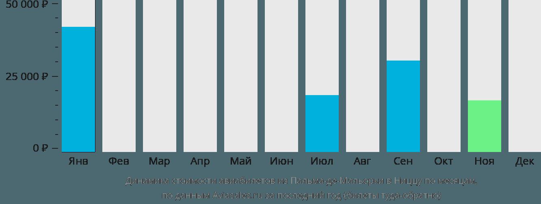 Динамика стоимости авиабилетов из Пальма-де-Майорки в Ниццу по месяцам