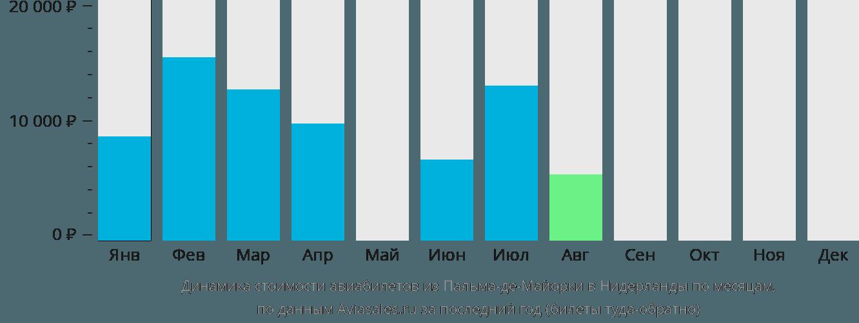 Динамика стоимости авиабилетов из Пальма-де-Мальорки в Нидерланды по месяцам