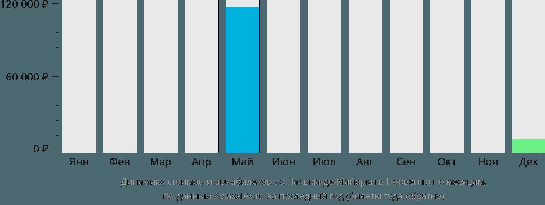 Динамика стоимости авиабилетов из Пальма-де-Мальорки в Норвегию по месяцам