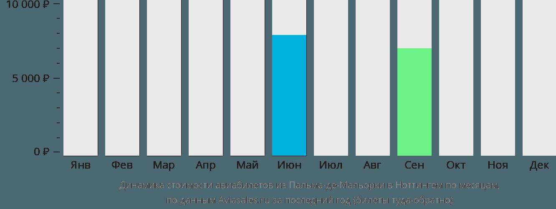 Динамика стоимости авиабилетов из Пальма-де-Мальорки в Ноттингем по месяцам