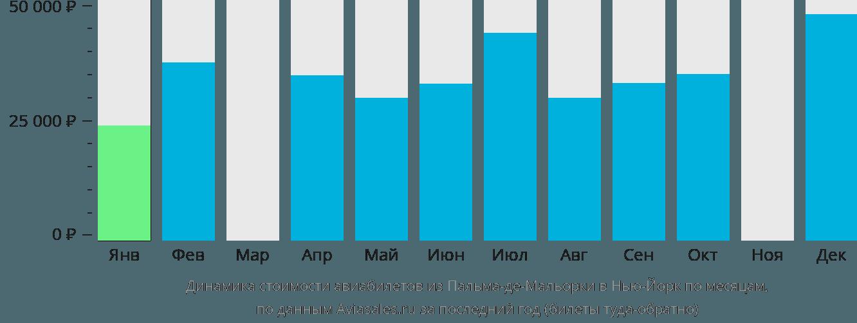 Динамика стоимости авиабилетов из Пальма-де-Майорки в Нью-Йорк по месяцам