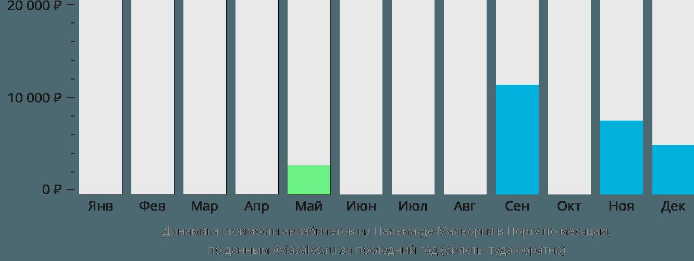 Динамика стоимости авиабилетов из Пальма-де-Майорки в Порту по месяцам