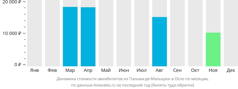 Динамика стоимости авиабилетов из Пальма-де-Мальорки в Осло по месяцам
