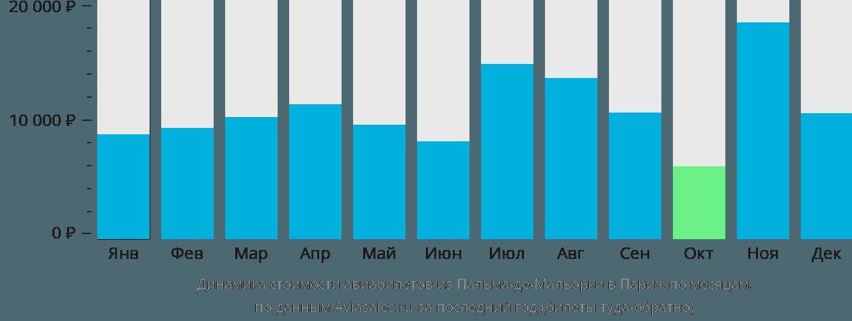 Динамика стоимости авиабилетов из Пальма-де-Мальорки в Париж по месяцам