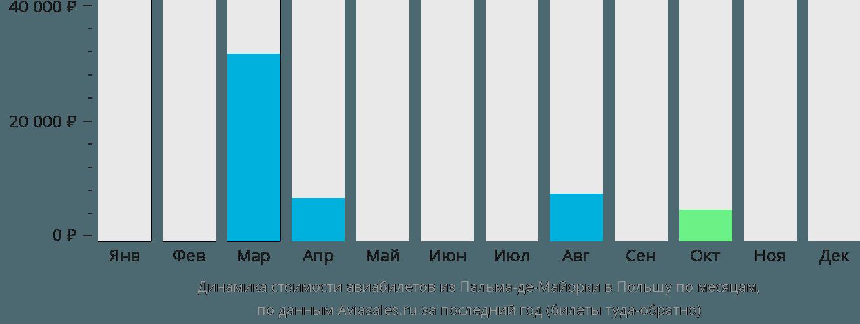 Динамика стоимости авиабилетов из Пальма-де-Мальорки в Польшу по месяцам