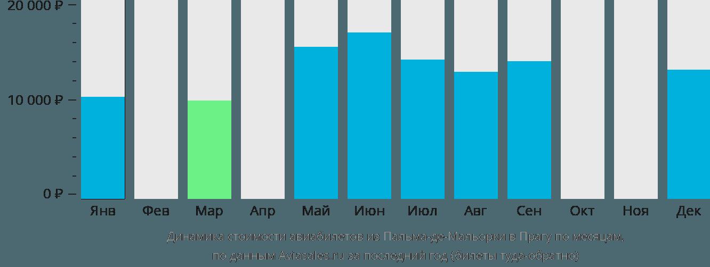 Динамика стоимости авиабилетов из Пальма-де-Майорки в Прагу по месяцам