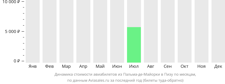 Динамика стоимости авиабилетов из Пальма-де-Майорки в Пизу по месяцам