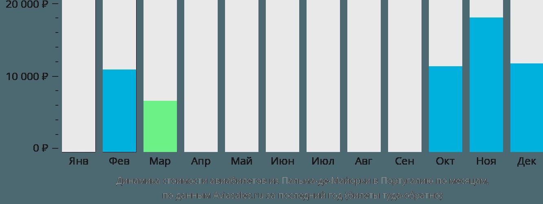 Динамика стоимости авиабилетов из Пальма-де-Майорки в Португалию по месяцам