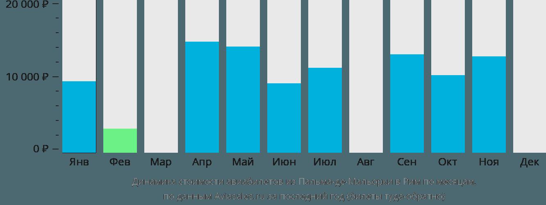 Динамика стоимости авиабилетов из Пальма-де-Майорки в Рим по месяцам