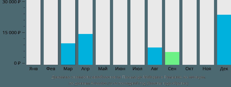 Динамика стоимости авиабилетов из Пальма-де-Мальорки в Румынию по месяцам
