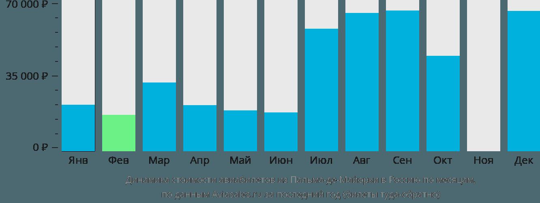 Динамика стоимости авиабилетов из Пальма-де-Мальорки в Россию по месяцам