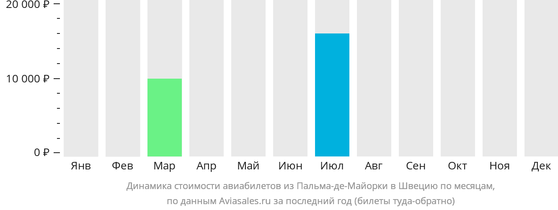 Динамика стоимости авиабилетов из Пальма-де-Мальорки в Швецию по месяцам