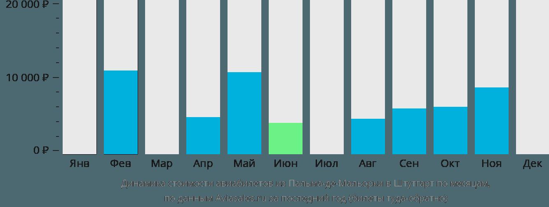 Динамика стоимости авиабилетов из Пальма-де-Майорки в Штутгарт по месяцам