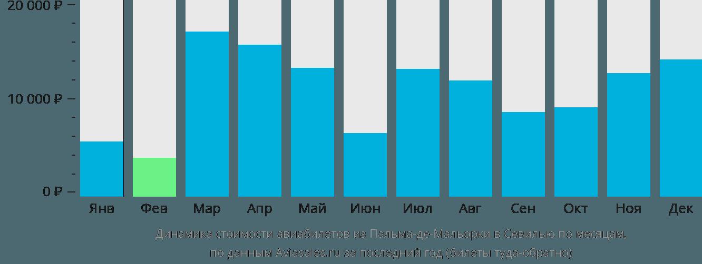 Динамика стоимости авиабилетов из Пальма-де-Майорки в Севилью по месяцам