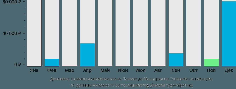 Динамика стоимости авиабилетов из Пальма-де-Майорки на Тенерифе по месяцам