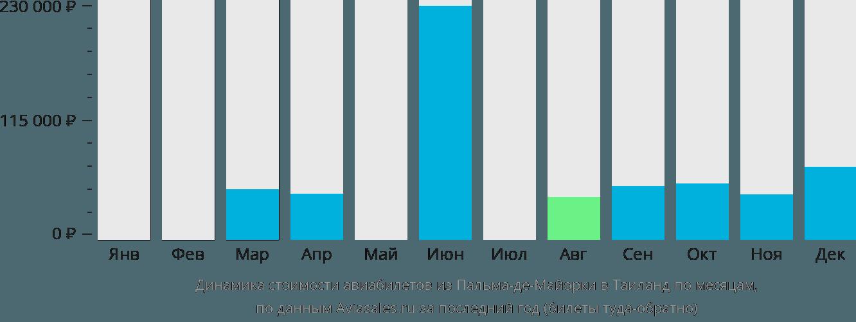 Динамика стоимости авиабилетов из Пальма-де-Мальорки в Таиланд по месяцам