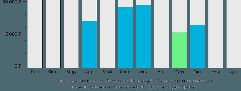 Динамика стоимости авиабилетов из Пальма-де-Мальорки в Турцию по месяцам