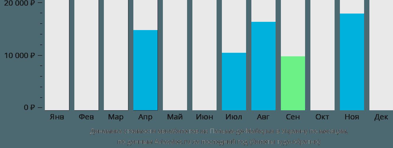 Динамика стоимости авиабилетов из Пальма-де-Мальорки в Украину по месяцам