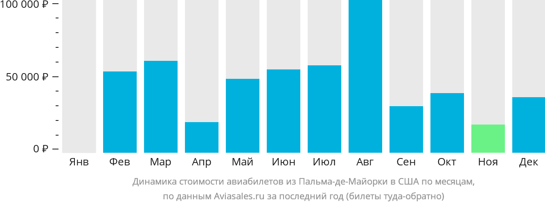 Динамика стоимости авиабилетов из Пальма-де-Мальорки в США по месяцам