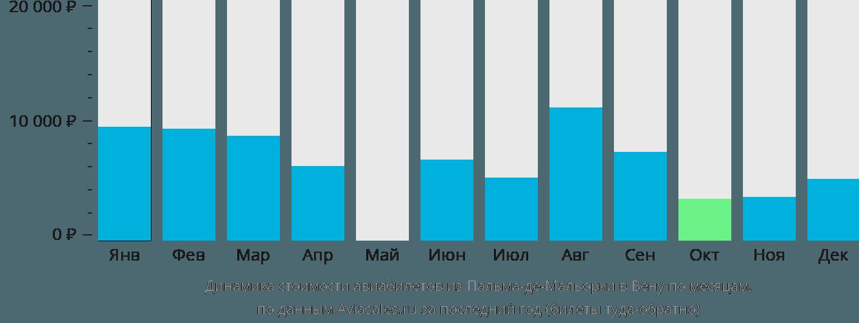 Динамика стоимости авиабилетов из Пальма-де-Мальорки в Вену по месяцам