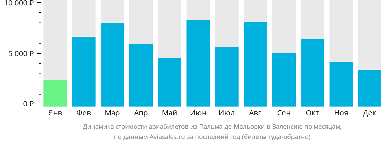 Динамика стоимости авиабилетов из Пальма-де-Мальорки в Валенсию по месяцам