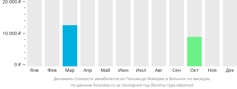 Динамика стоимости авиабилетов из Пальма-де-Майорки в Вильнюс по месяцам