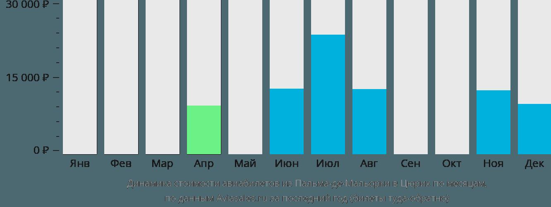 Динамика стоимости авиабилетов из Пальма-де-Майорки в Цюрих по месяцам