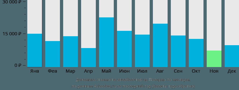 Динамика стоимости авиабилетов из Палермо по месяцам