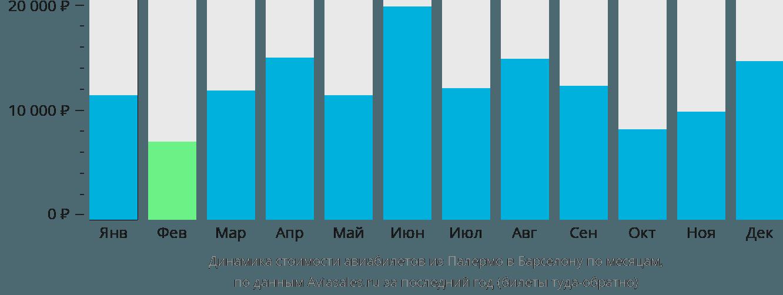 Динамика стоимости авиабилетов из Палермо в Барселону по месяцам