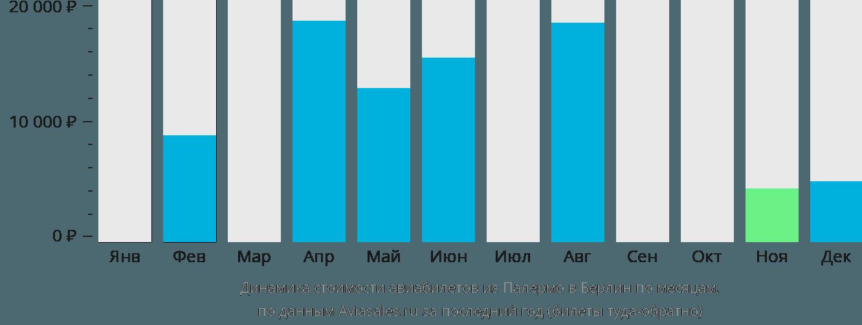 Динамика стоимости авиабилетов из Палермо в Берлин по месяцам