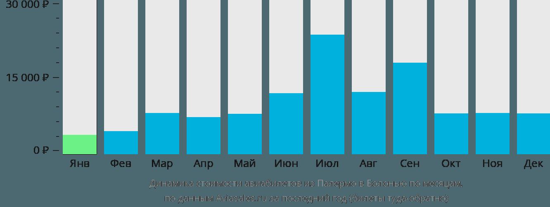 Динамика стоимости авиабилетов из Палермо в Болонью по месяцам