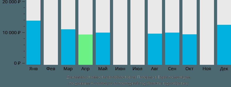 Динамика стоимости авиабилетов из Палермо в Бари по месяцам
